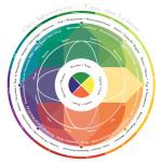 Jahreskreis 150x150 - Leben mit dem Jahreskreis - Beltane