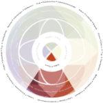Jahreskreis MitsommerSegment 150x150 - Sommersonnenwende - Mittsommer: Rituale allein und in der Gruppe
