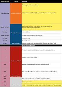 Zeittafel DreistettenNOe Ausschnitt 215x300 - Dreistetten - Geschichte, Geologie und Besonderheiten