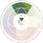 Jahreskreis YuleSegment 150x150 - Wintersonnenwende & Weihnachten: Rituale allein oder in der Gruppe